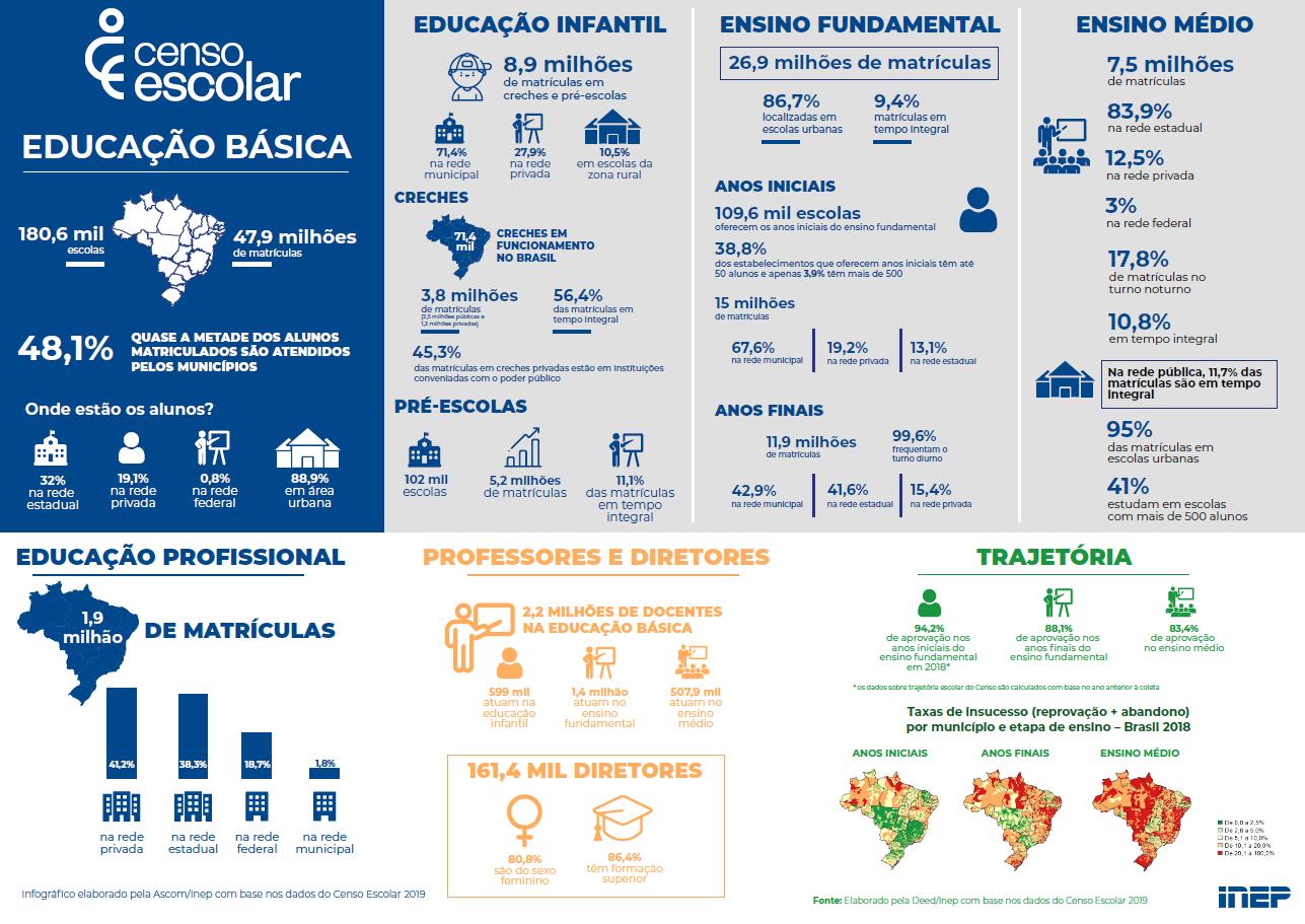 Infográfico com destaques do Censo Escolar 2019